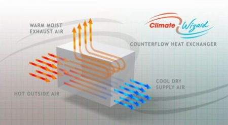 climate-wizard-how-it-works-seeley-intl