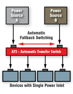 automatic transfer switch PTS 235x300 - Datacate Now Offering In-cabinet ATS In Rancho Cordova